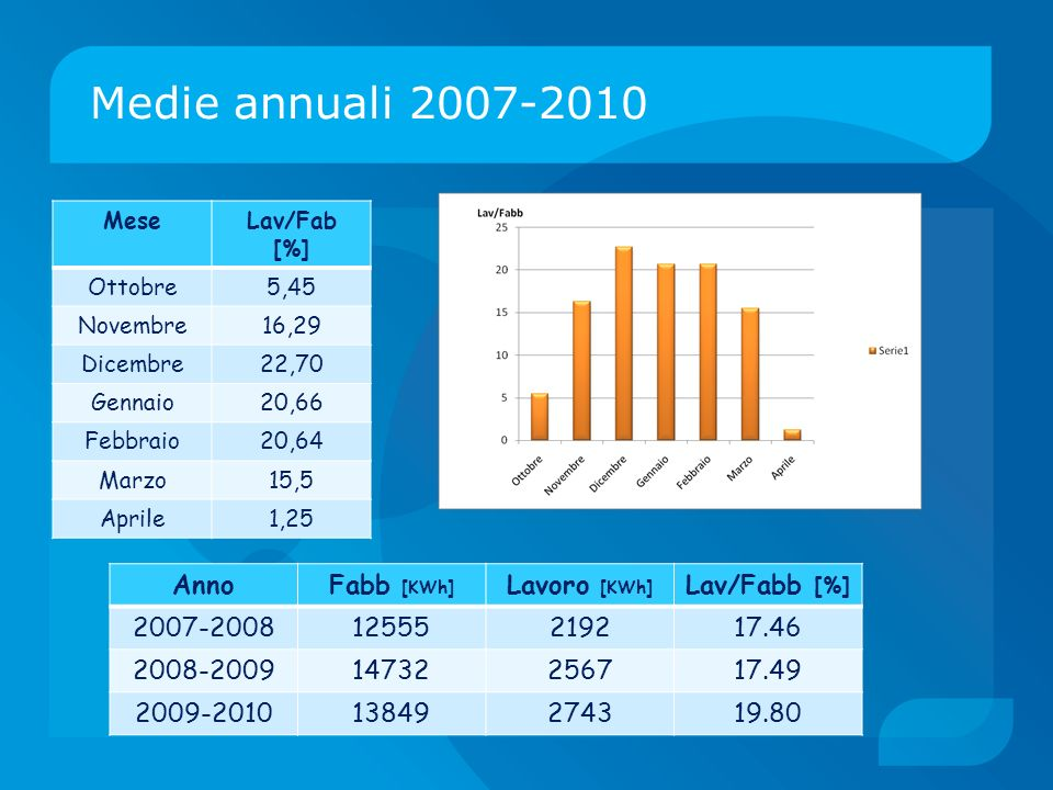 Medie annuali 2007-2010 Anno Fabb [KWh] Lavoro [KWh] Lav/Fabb [%]